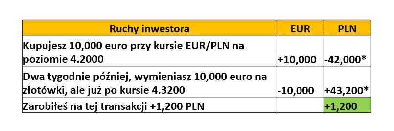 Przykład transakcji forex