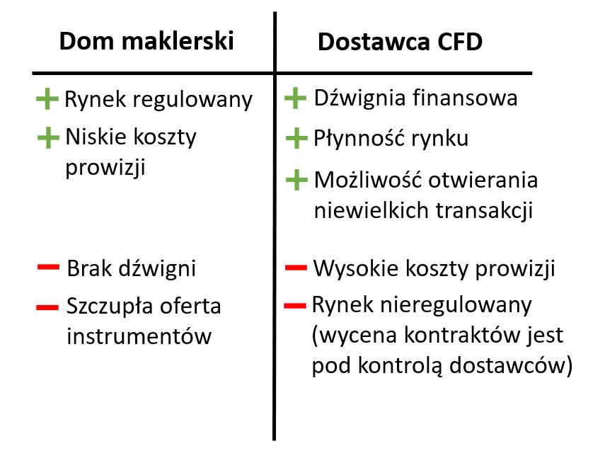 wady i zalety kontraktów CFD