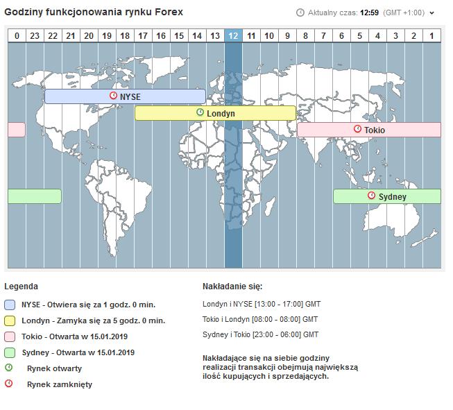 Godziny działania rynku Forex