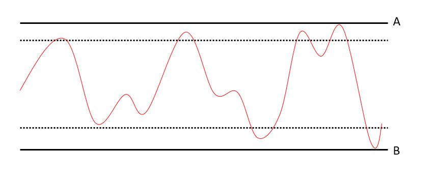 Przykład oscylatora giełdowego
