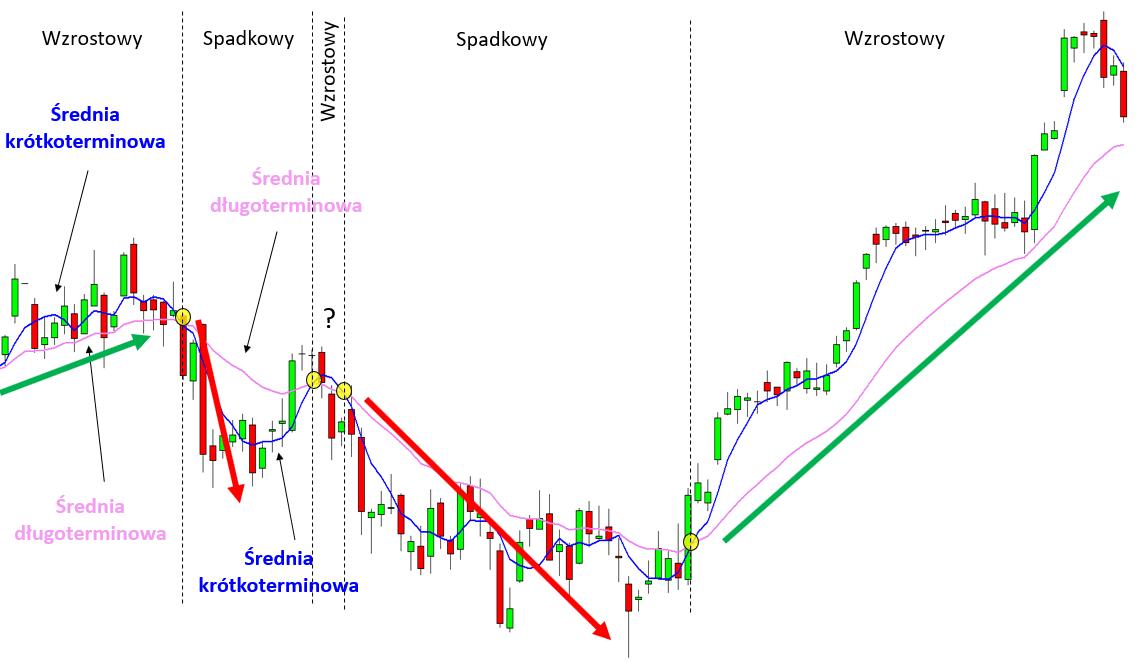 Przykład wykorzystania dwóch średnich kroczących w tradingu
