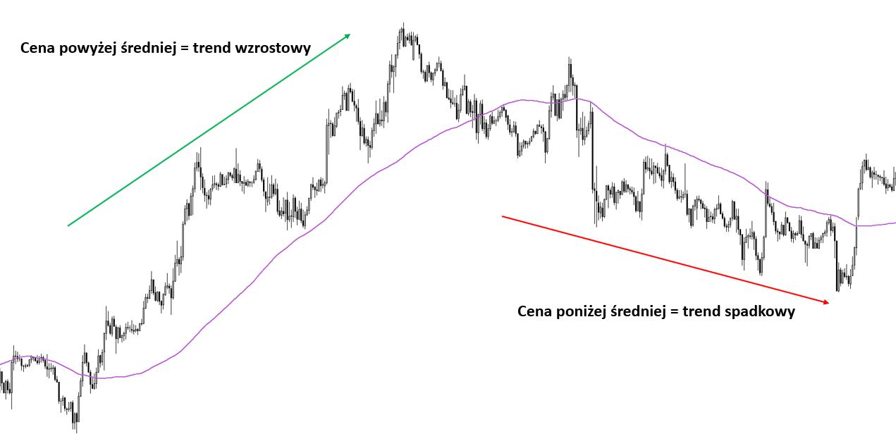 Wykorzystanie średnich kroczących w tradingu