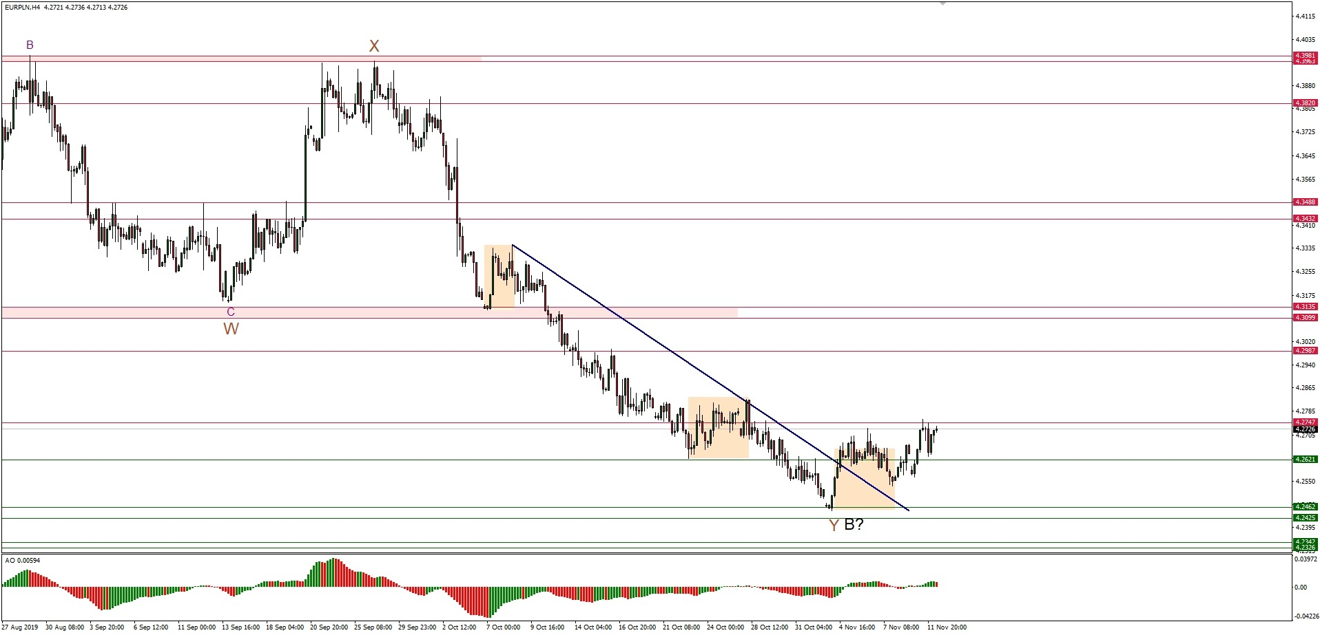 analiza techniczna eur/pln