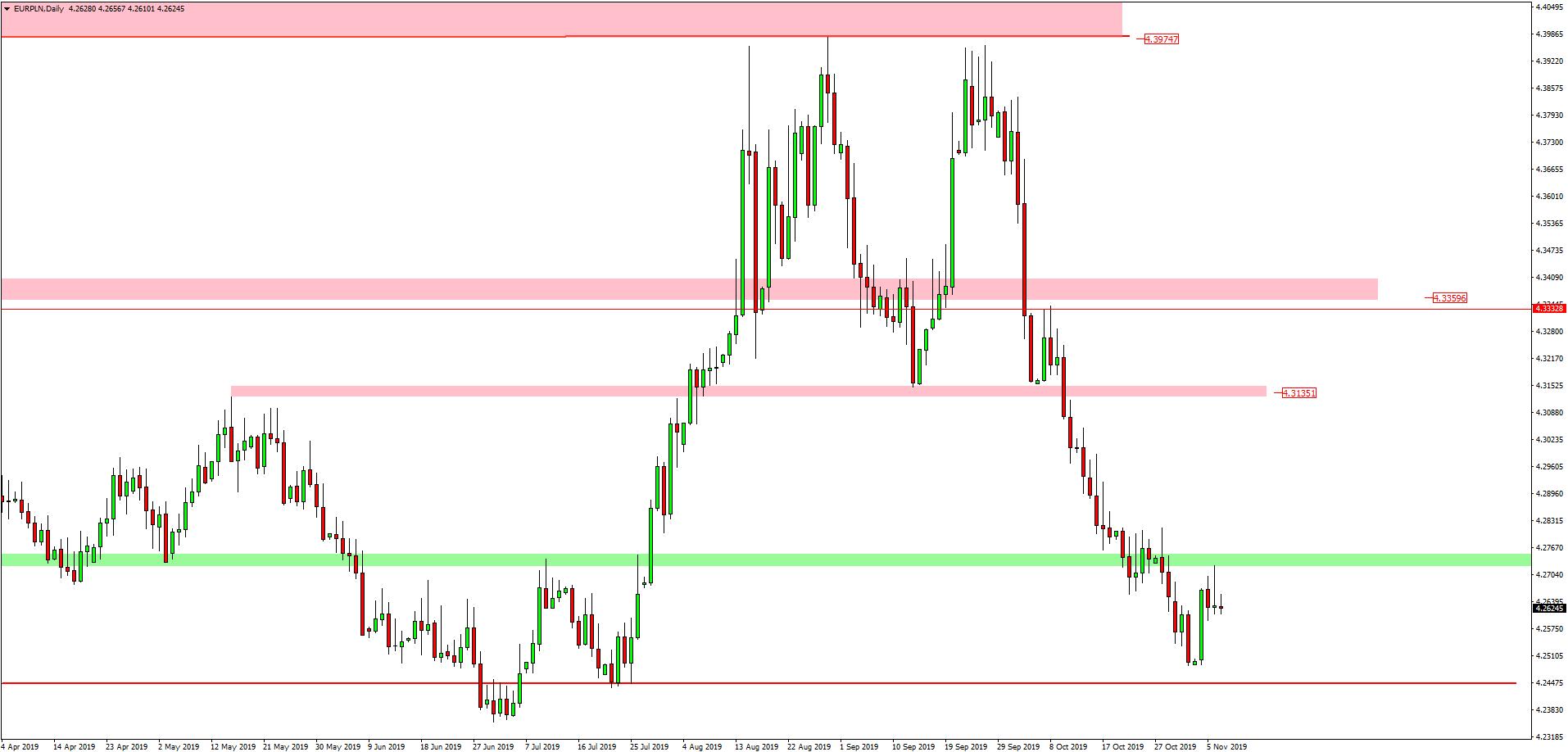 kurs euro do złotówki 7.11