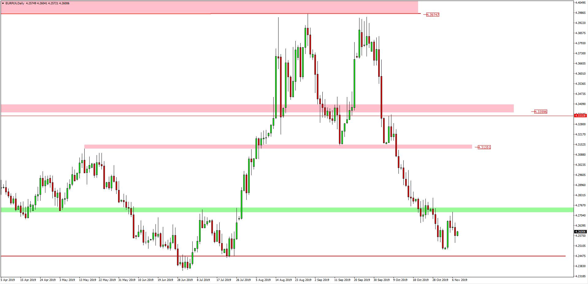 kurs euro do złotówki 8.11