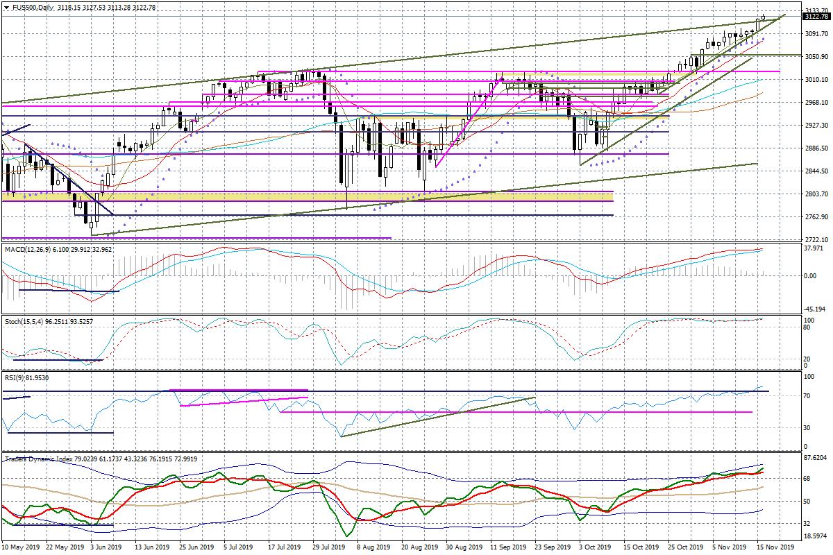 Indeks sp500 18.11
