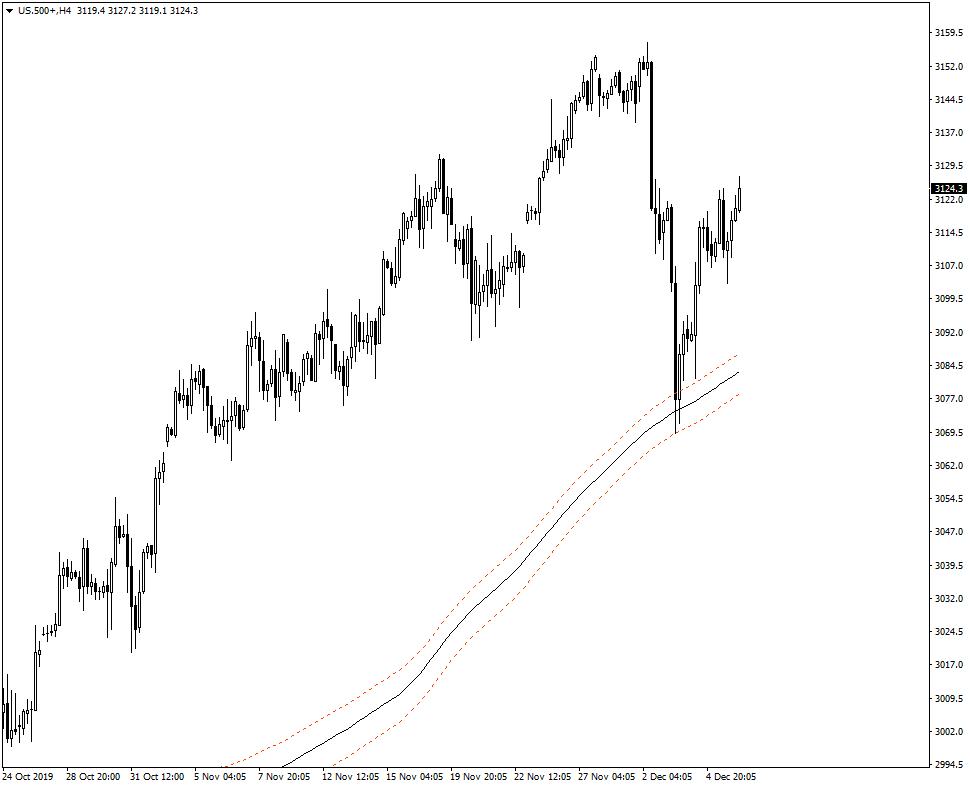 Indeks S&P H4