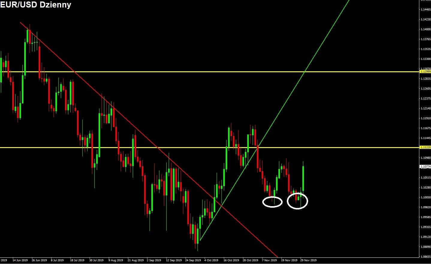 euro do dolara