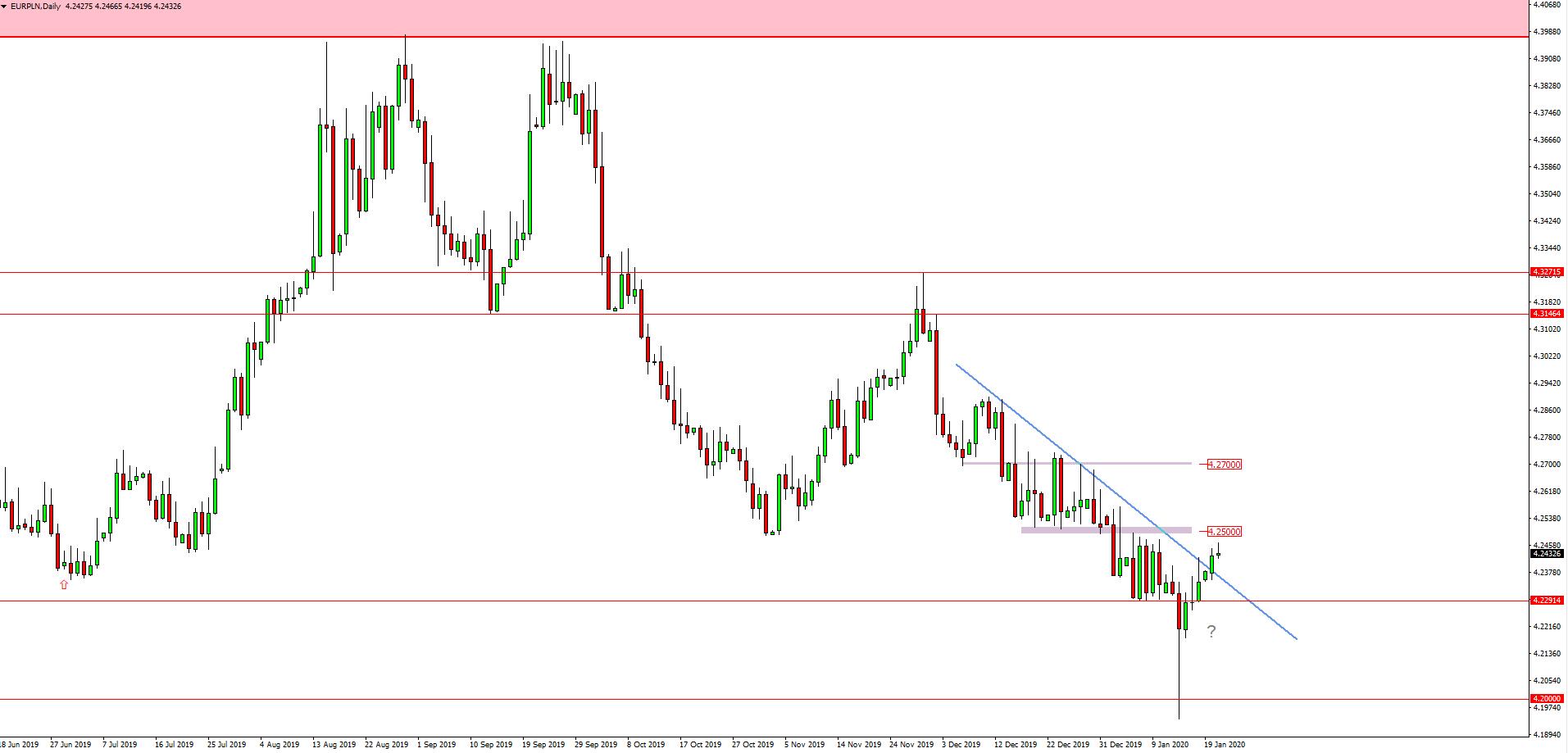Kurs Euro do złotówki