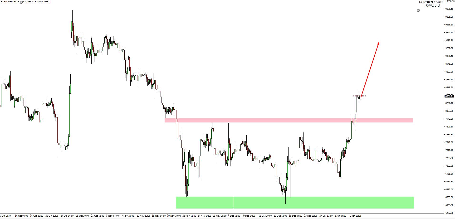 Cena bitcoina 8.01