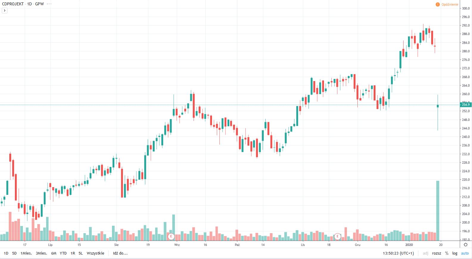 Cena akcji CD Projekt spada o prawie 10%