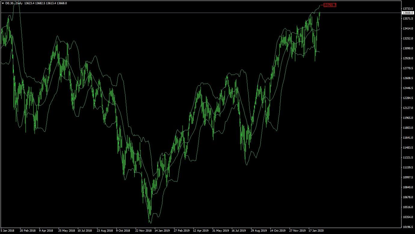 indeks DAX