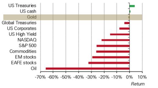 Złoto, mimo marcowej przeceny, w tym roku radzi sobie relatywnie dobrze na tle innych klas aktywów. Stopa zwrotu od początku 2020 r. Źródło: WGC