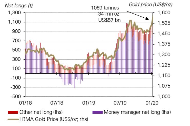 Pozycjonowanie inwestorów na kontraktach futures na złocie na giełdzie COMEX, źródło WGC, Bloomberg.