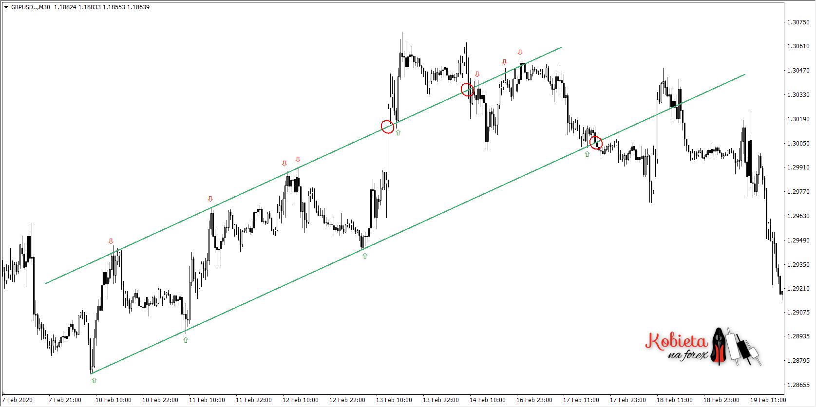 """Wykres 1. Wykorzystanie narzędzia """"linia trendu"""" do wyrysowania linii trendu (po dołkach), a następnie kanału cenowego (dodanie linii równoległej przy szczytach), który ogranicza kurs od góry, wskazując na opór."""