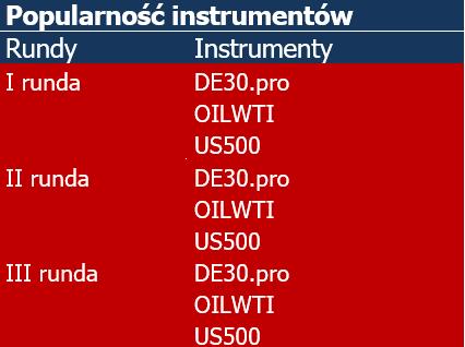 Najpopularniejsze instrumenty w każdym tygodniu konkursu