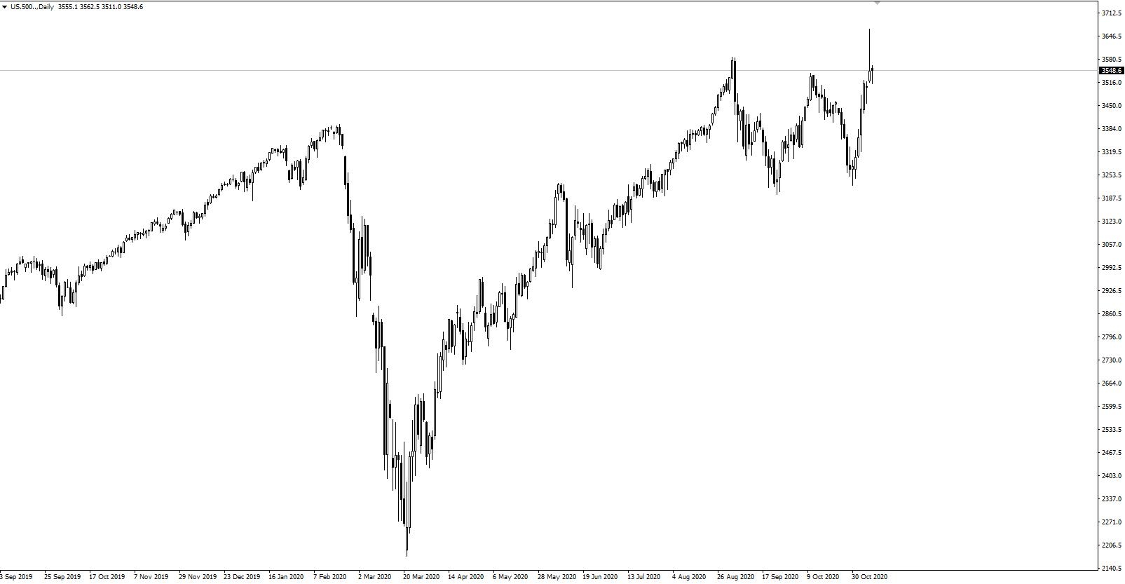 Indeks S&P