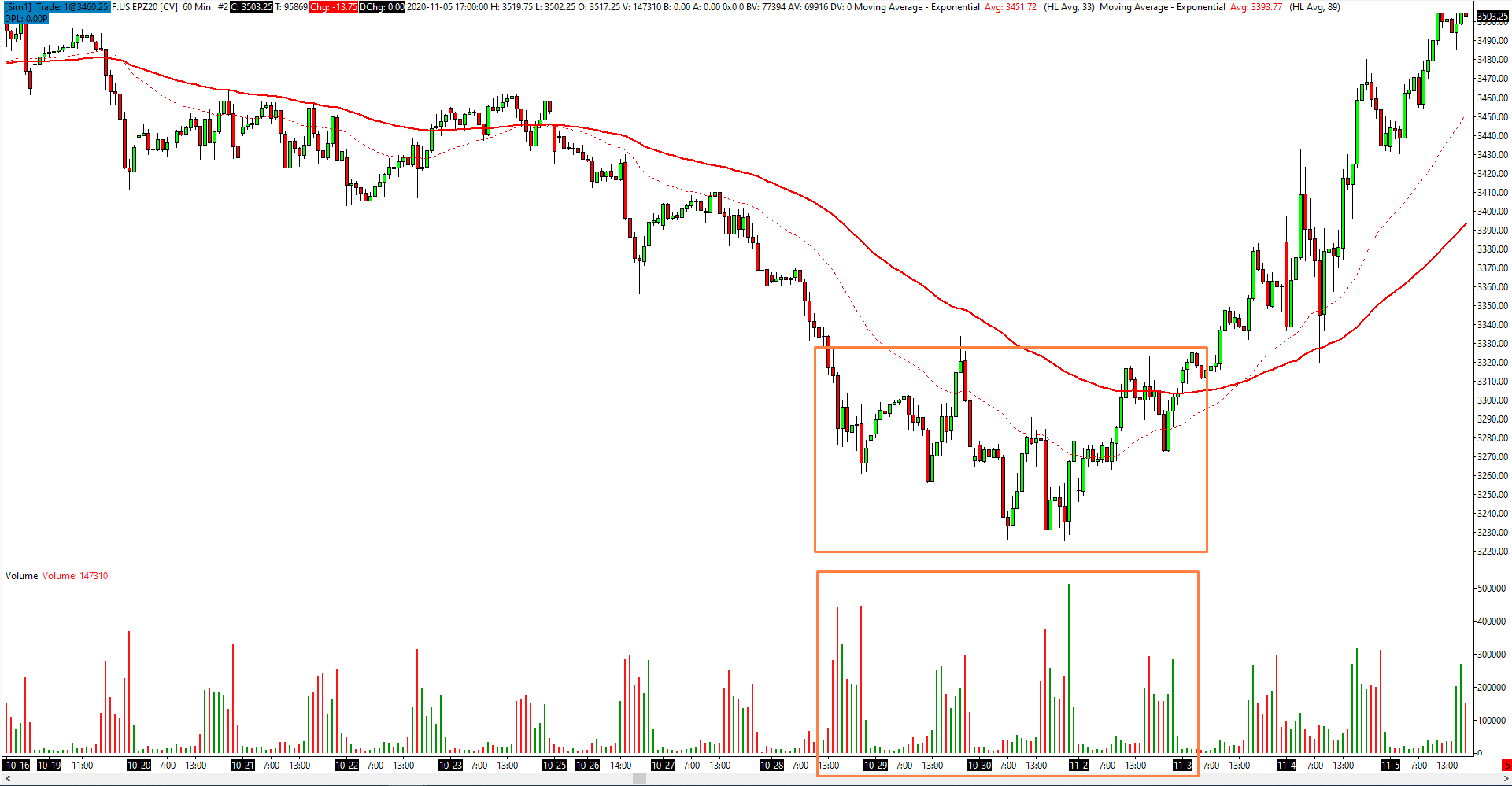 Akumulacja na S&P500
