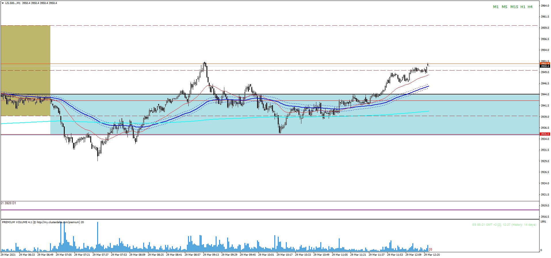 Indeksy - S&P