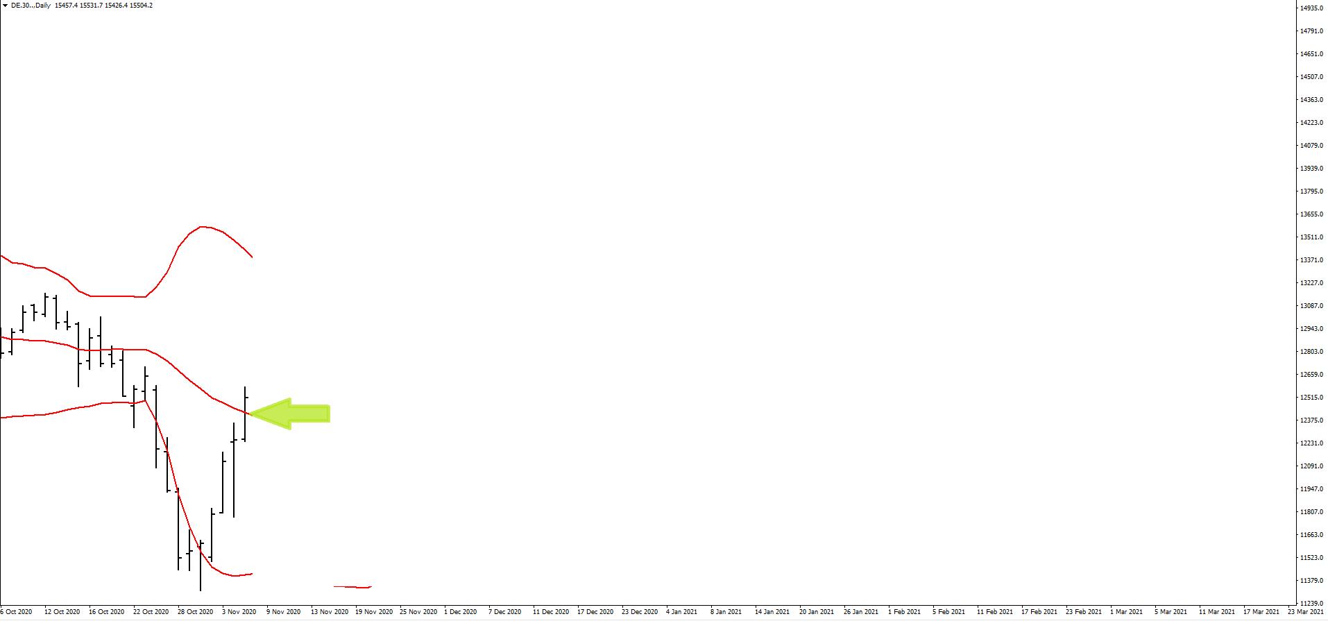 Wstęgi Bollingera wykres 1