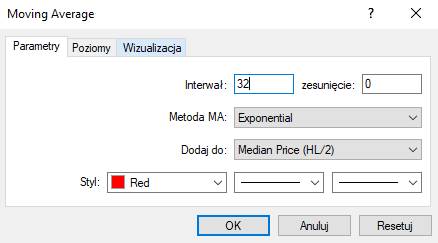 Wykładnicza średnia krocząca 32 HL/2