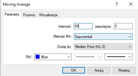 wykładnicza średnia krocząca 89 HL/2